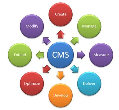 what is content management system CMS